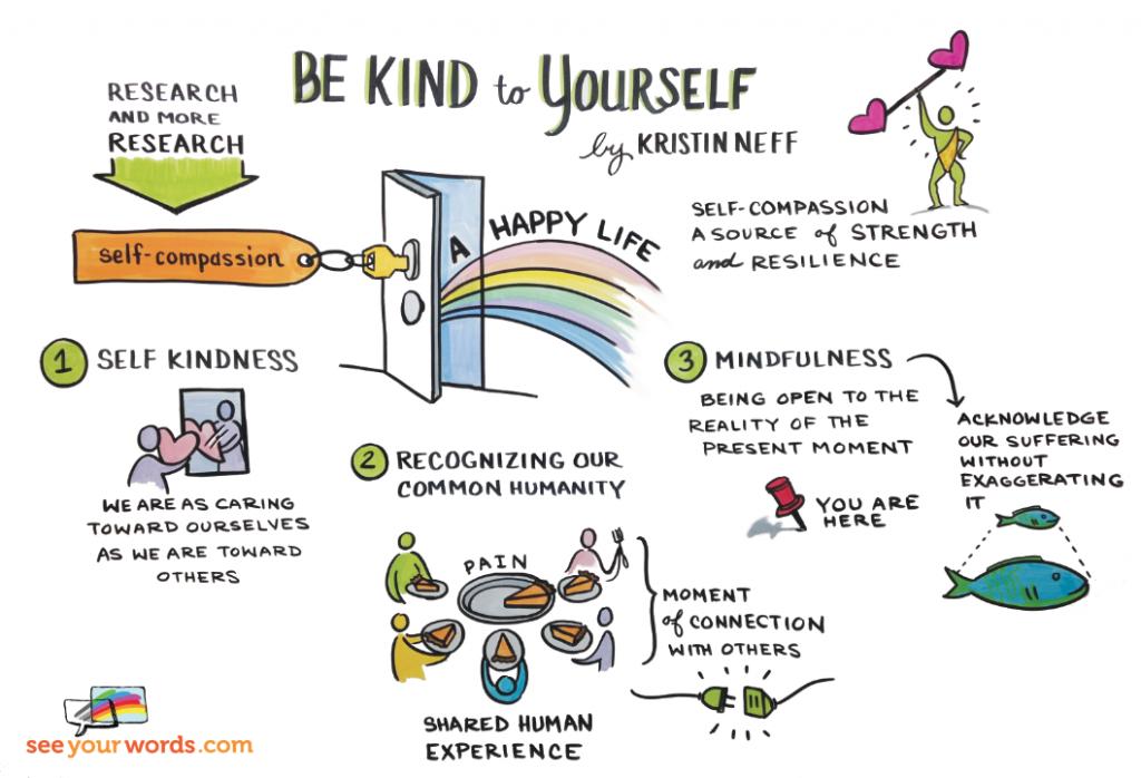 L'auto-compassion a 3 composantes : la bienveillance envers soi, la conscience que tout le monde souffre et la pleine conscience